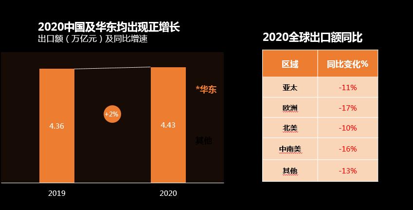 """华东出口市场抗""""疫""""而行逆势增长,阿里国际"""