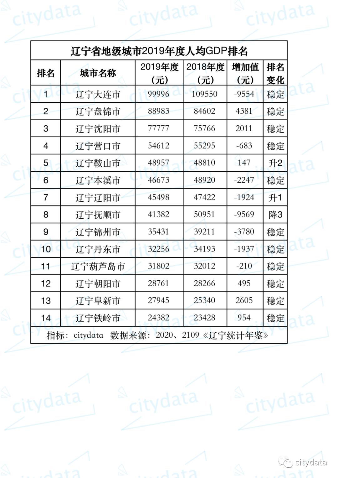 黑龙江人均gdp倒一_表情 时事述评 2019中国人均GDP超1万美元 和俄罗斯 巴西差距还有 ... 表情