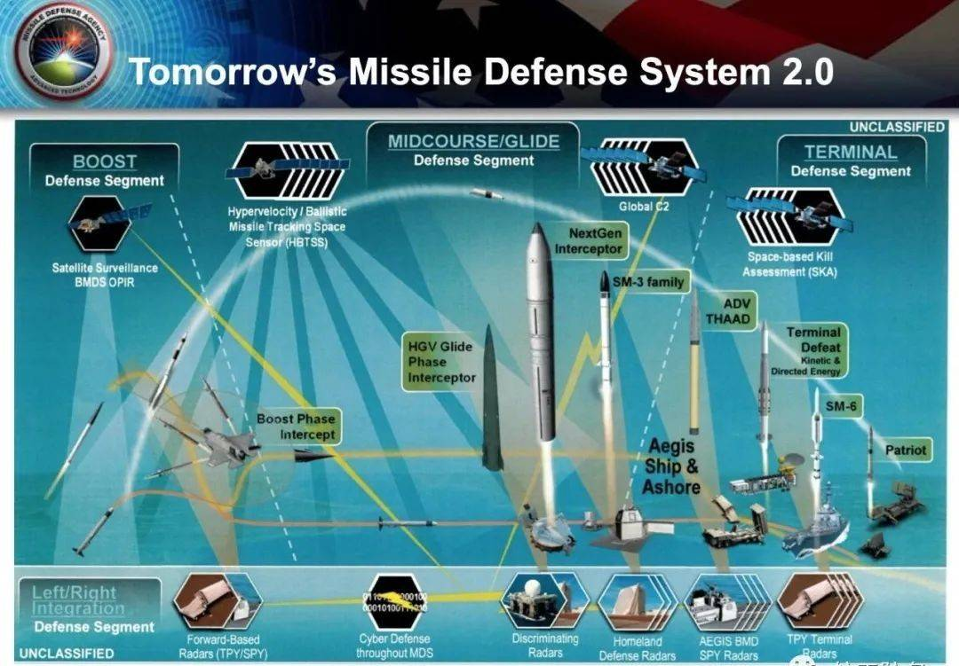 应对威胁,美国升级反导系统,两大公司竞争下一代反导拦截弹项目