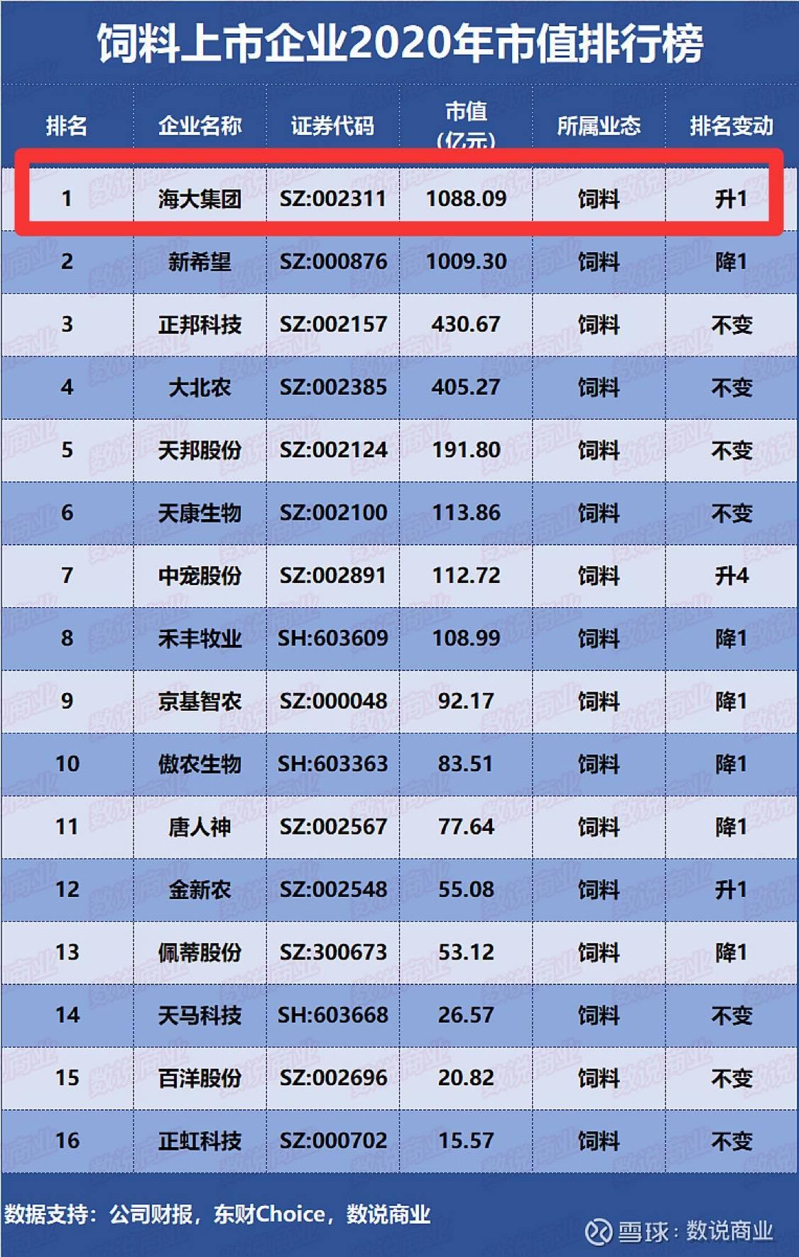乳猪料排行_2020年中国顶尖饲料企业排行榜!行业发展现状、市场竞争格局及未来...