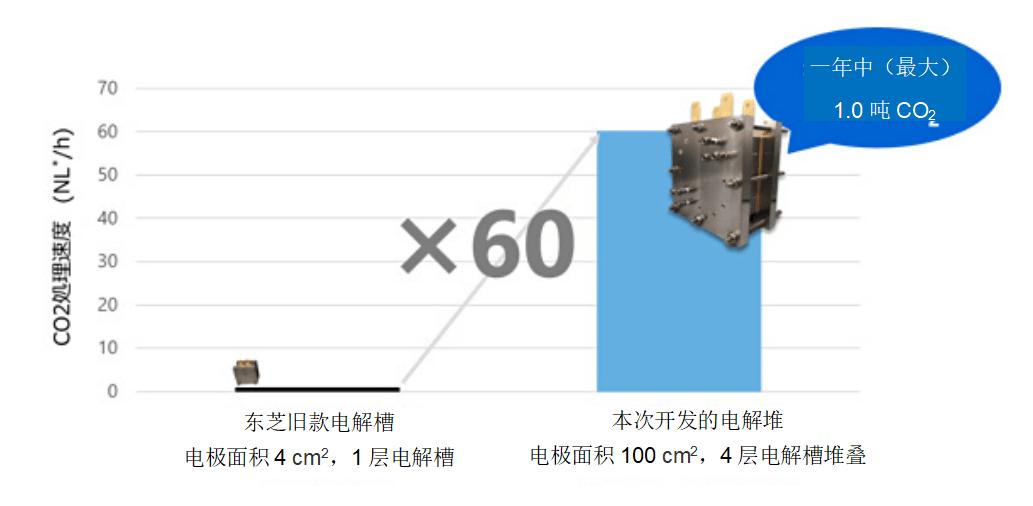 东芝研发出可高速将二氧化碳转变为有价值资源的技术 为实现脱碳社会做贡献