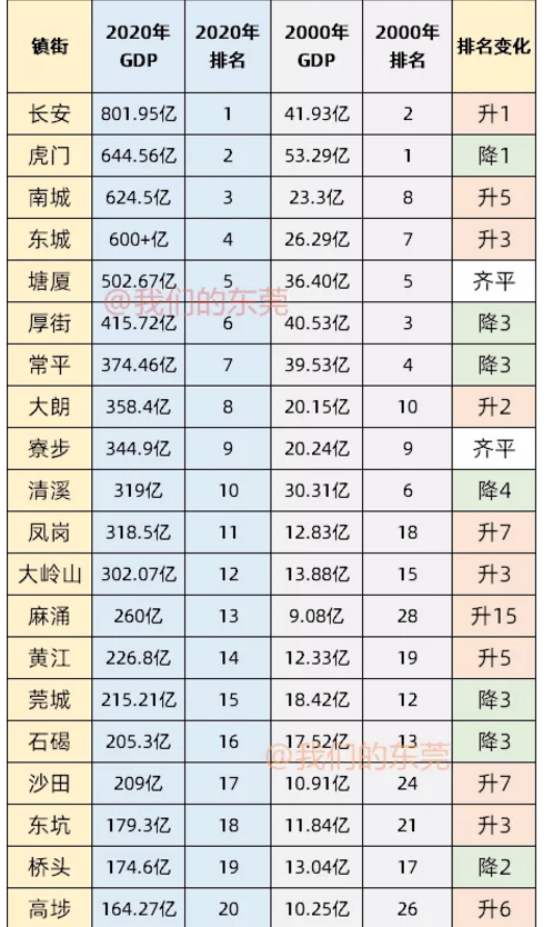 东莞20年GDP对比_厦门与东莞,2020年一季度GDP对比,两者谁更胜一筹