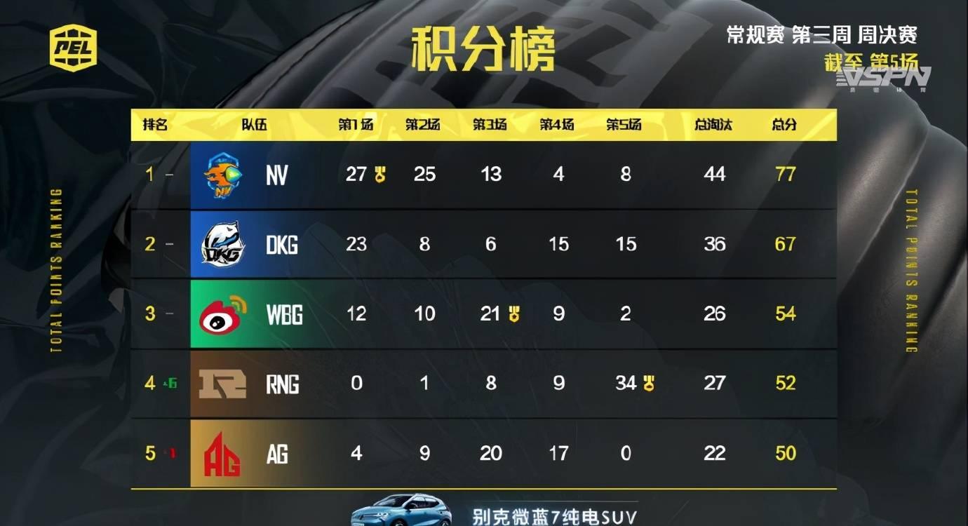 NV腾讯视频战队周决赛首日77分霸占第一