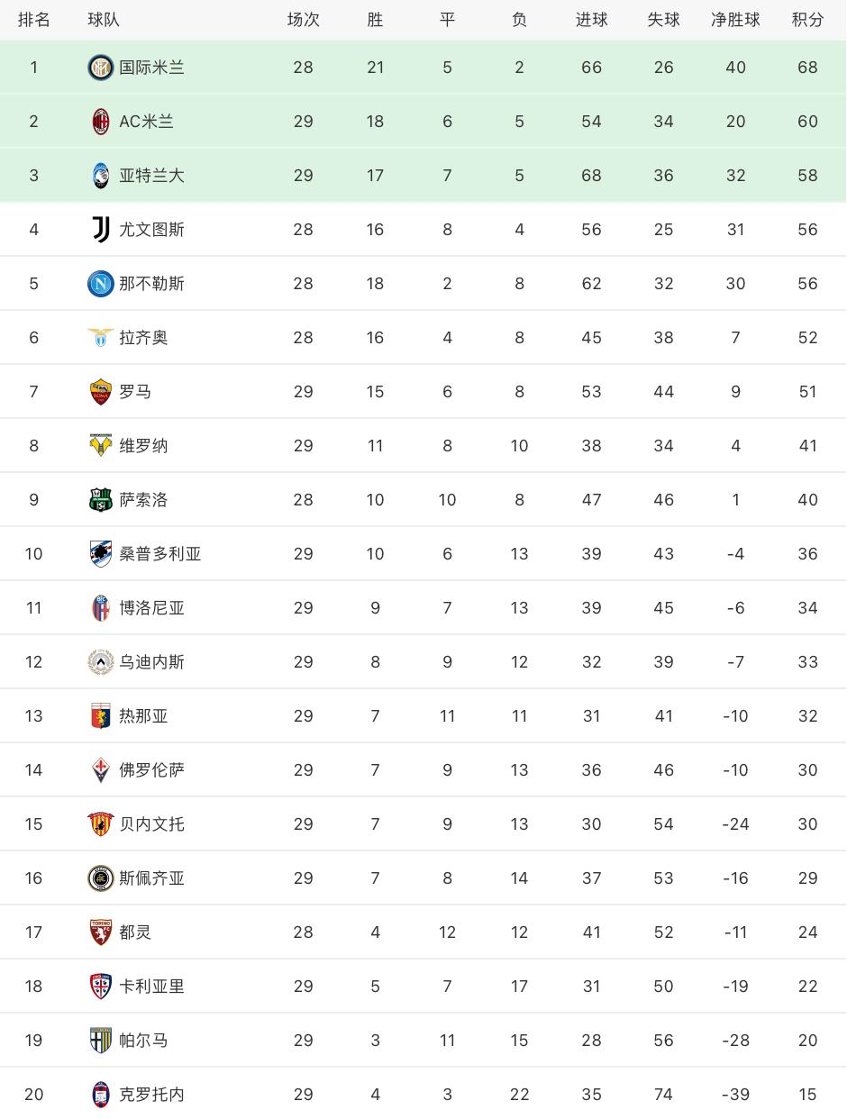 意甲最新积分榜:国米豪取9连胜8分领跑,C罗破门尤文战平居第4