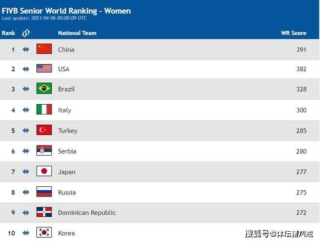 排球世界最新排名,女排稳居第一,男排第27,反观篮球足球太差劲