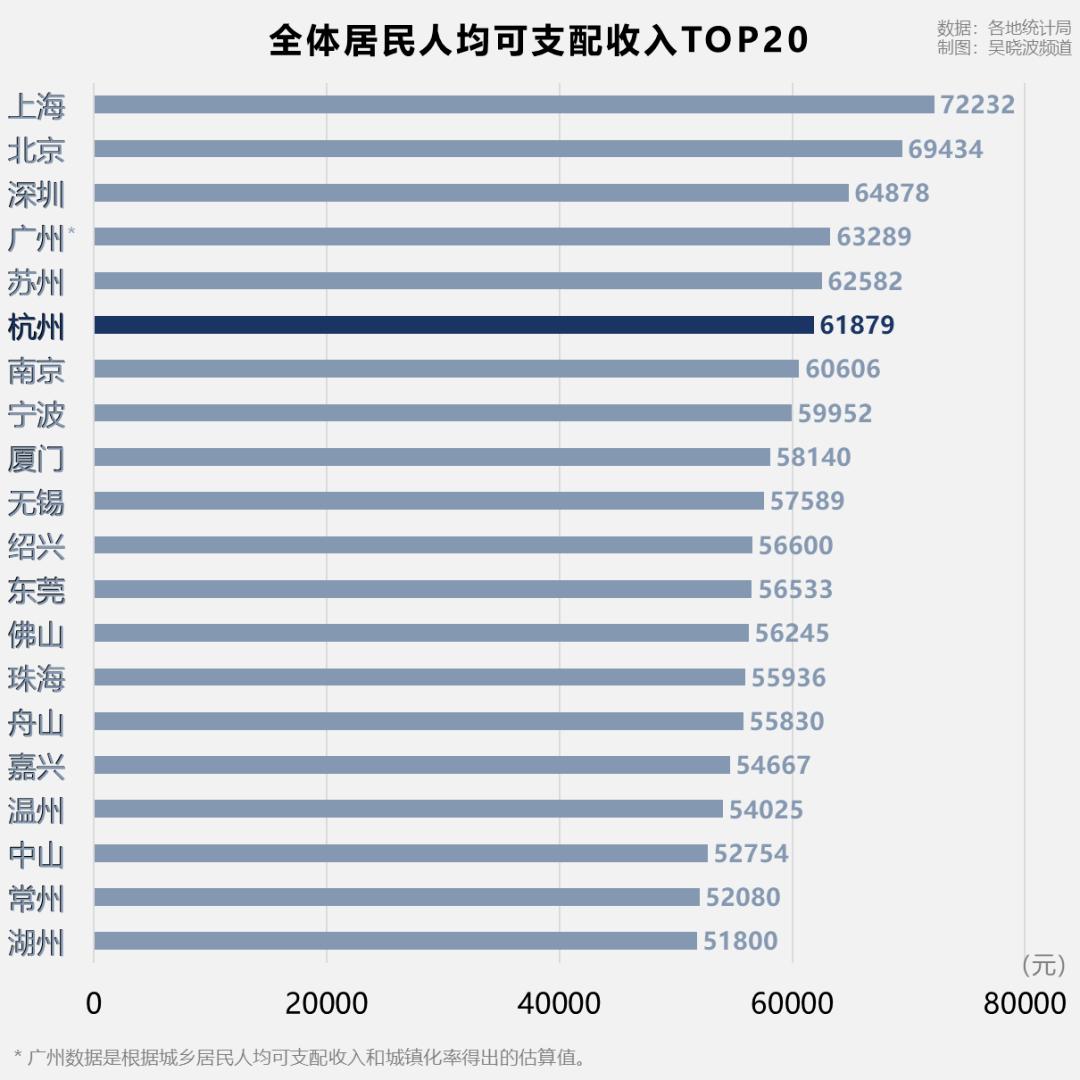 人均gdp百强市排名2020_2019人均gdp市排名