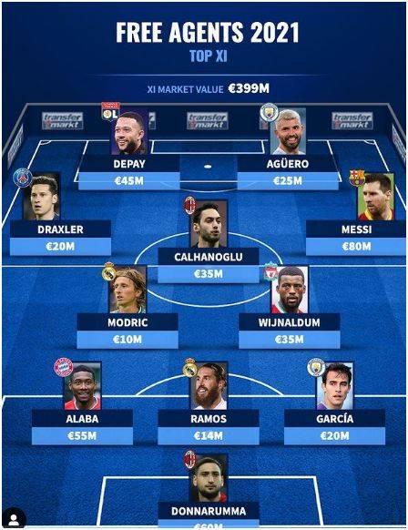 今夏免签最强阵:梅西8000万第1身价 总估价近4亿