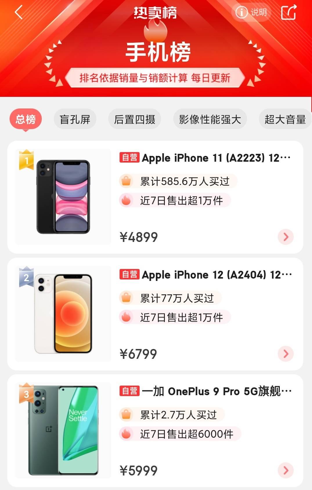京东最新手机热卖榜,华为、小米无缘前三,iPhone12已成最大黑马