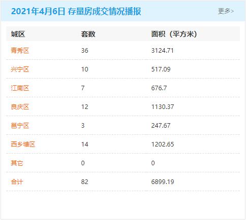 4月6日南宁房地产商品房成交量451套 商品住房累计可售79292套