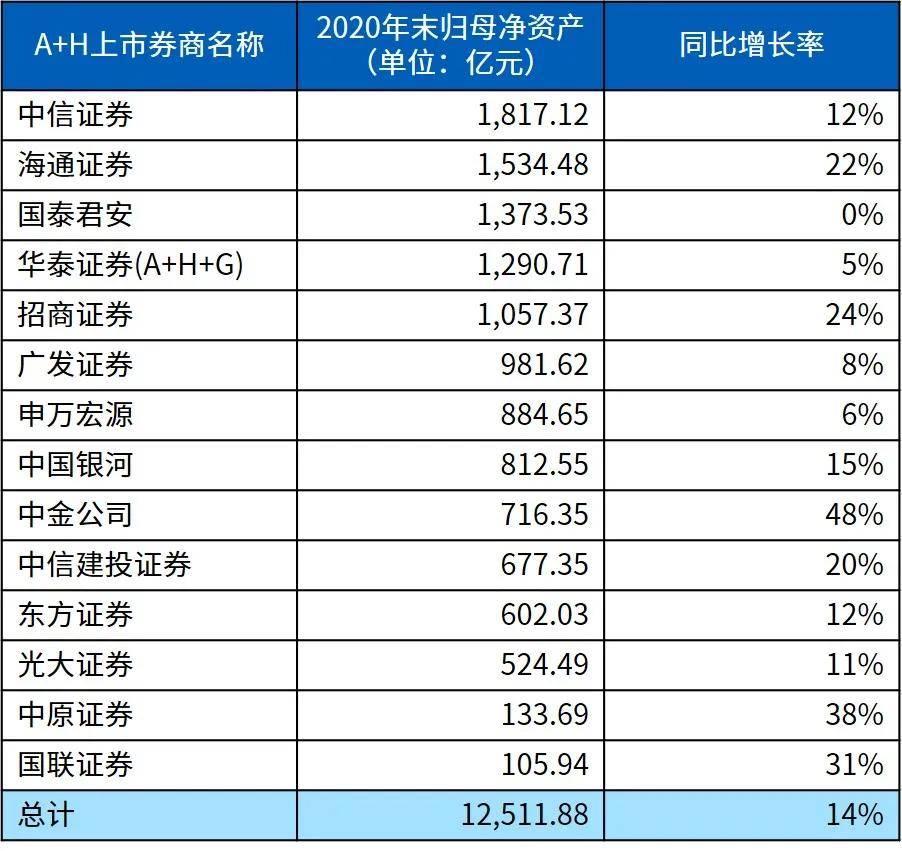 成绩亮眼,未来可期!—— 14家A+H上市券商2020年报快评