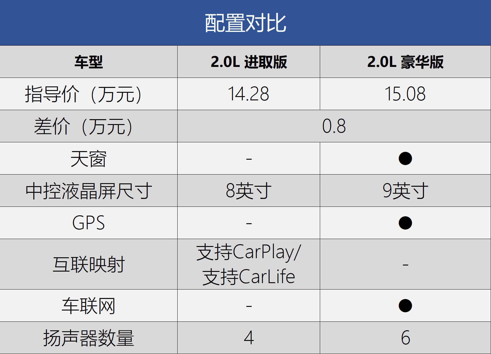 炸金花棋牌游戏官网整体指导价区间为14.28-17.98万元