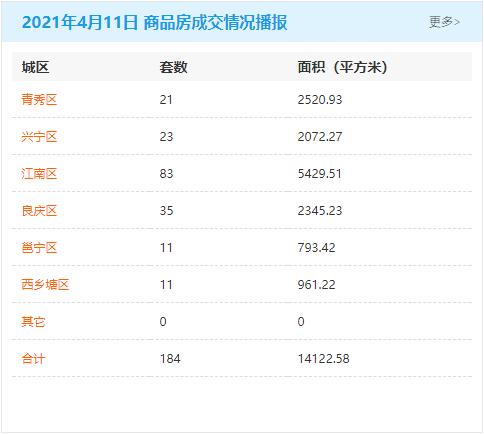 4月11日南宁房地产商品房成交量184套 商品住房累计可售79183套