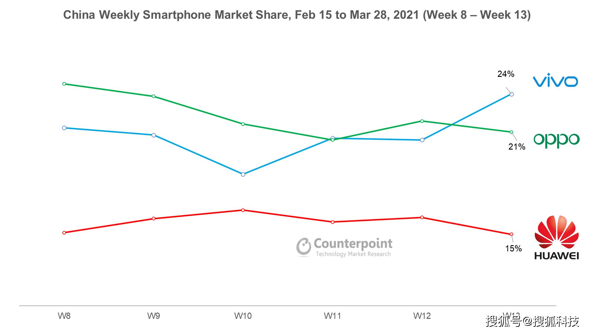 Counterpoint:vivo首次成国内手机市场第一
