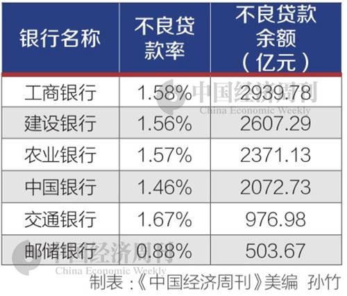 """六大行年报PK:日均净赚31.2亿元,""""宇宙行""""最赚钱"""