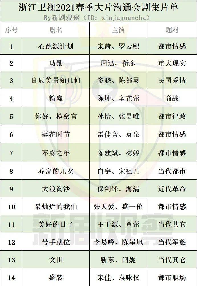 浙江卫视2021春季沟通会:夯实黄金档腰部地位,综艺3亿孵化基金
