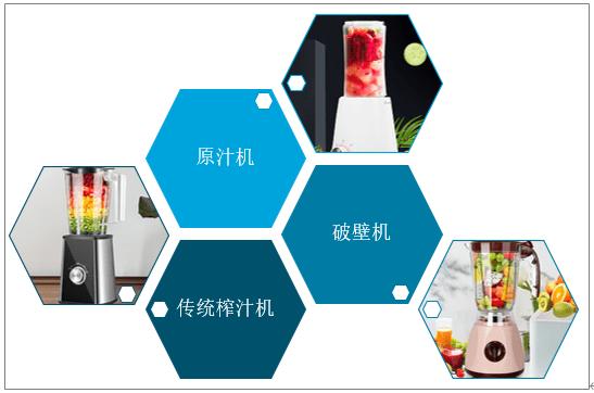 料理机排行_破壁料理机零售增长趋势明显,产品渗透率低,品牌仍有入局空间
