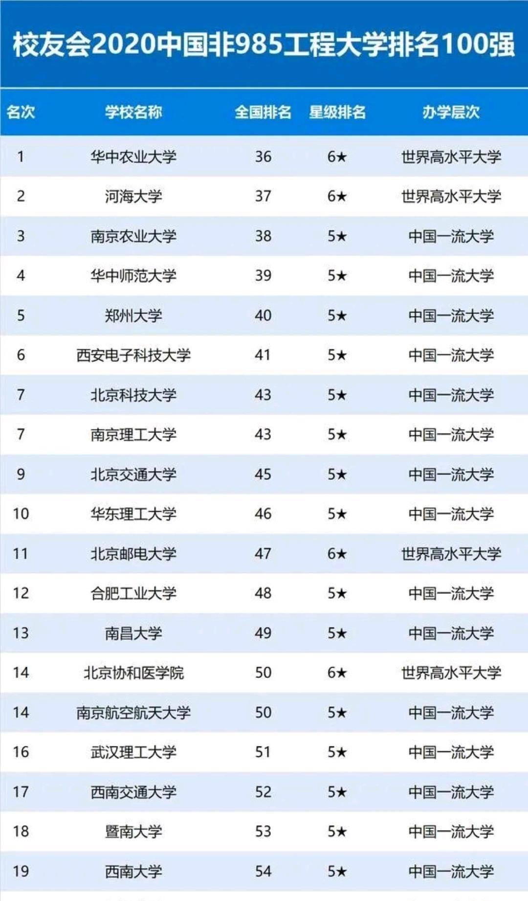 南京农业大学排名_南京农业大学