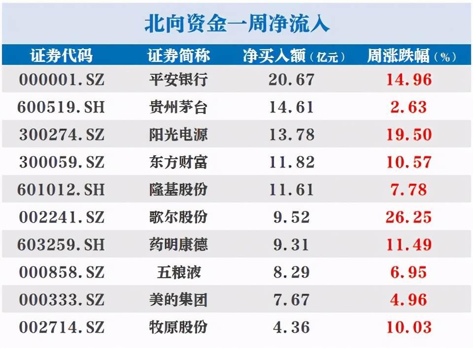 北向资金本周扫货重点曝光,贵州茅台获加仓逾14亿元,券商观点