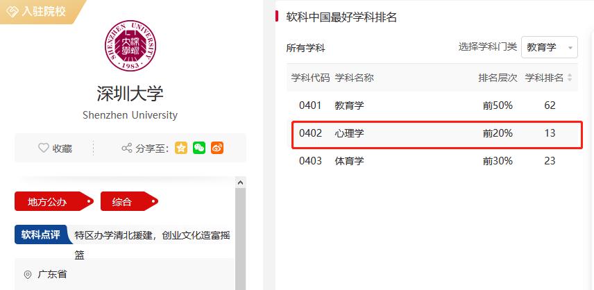 近年热点!深圳大学这个专业实力怎么样?