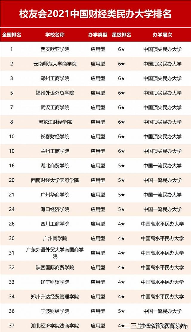 """西安欧亚学院连续八年蝉联""""中国财经类民办大学排行榜""""榜首"""