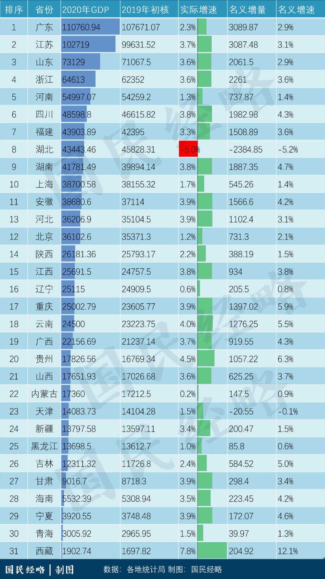 山东2020年总GDP_厉害了 滕州入围全国榜单