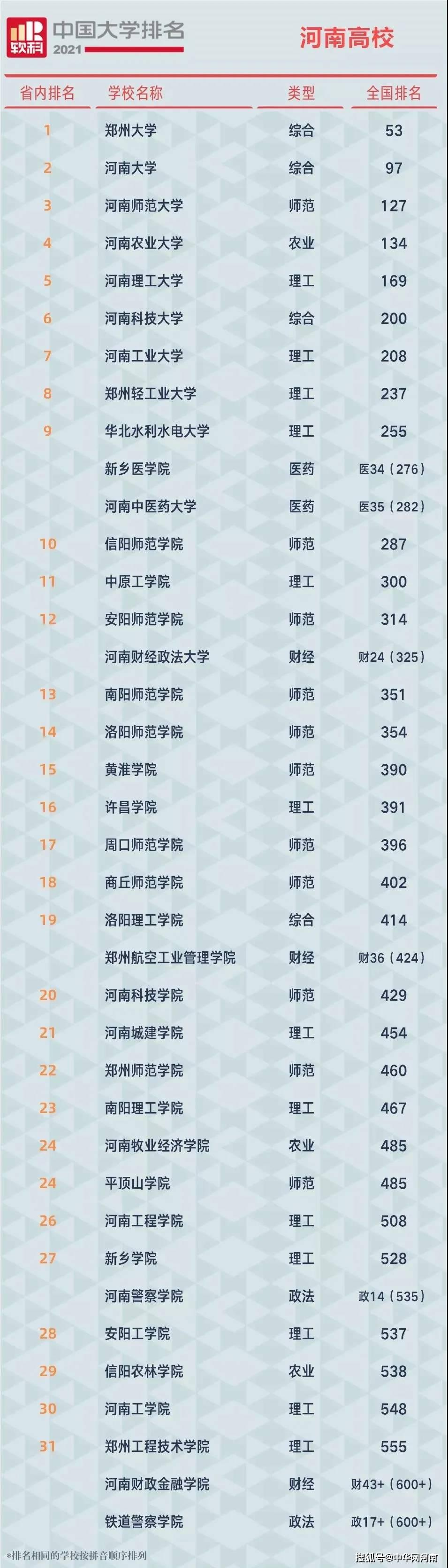最新中国大学排名公布!河南这些高校跻身百强