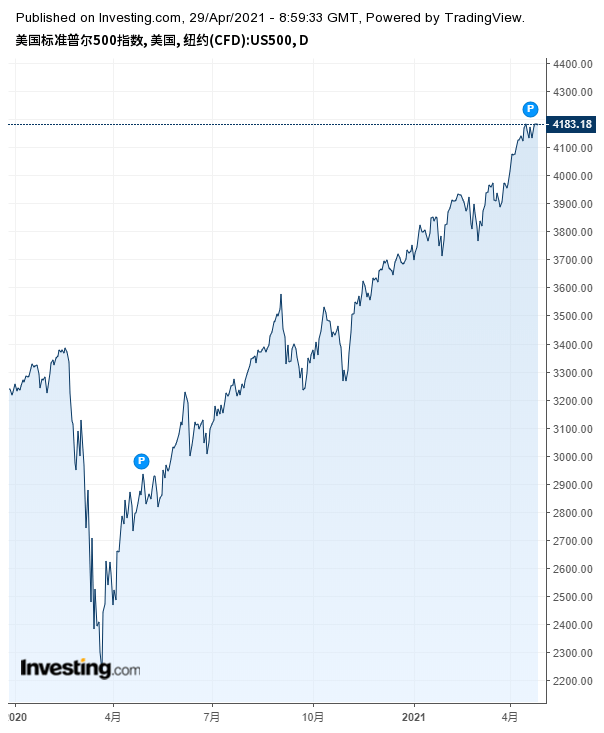 """原创             鲍威尔也承认""""资产泡沫""""存在!不过,这个泡沫会被戳破吗?"""