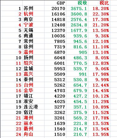 税收与gdp_2020年江浙地区税收占GDP比例对比