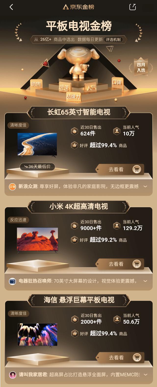 京东液晶电视金榜公布:小米第二,海信第三,第一名让人意外