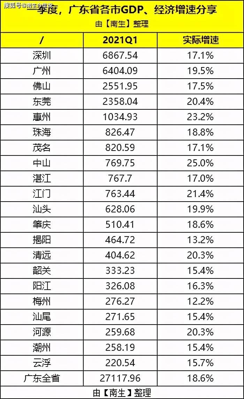 广东各市gdp_2020年各省人均GDP,江苏仅次于北上,超过浙江20%,超过广东38%