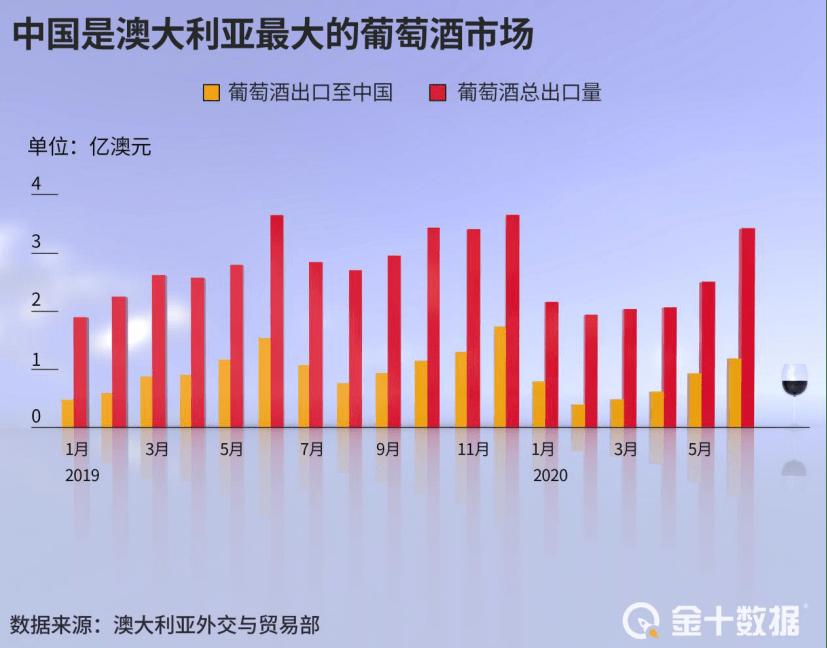 澳葡萄酒出口暴跌96%!中国品牌崛起:茅台已斥8950万押注葡萄酒  第4张