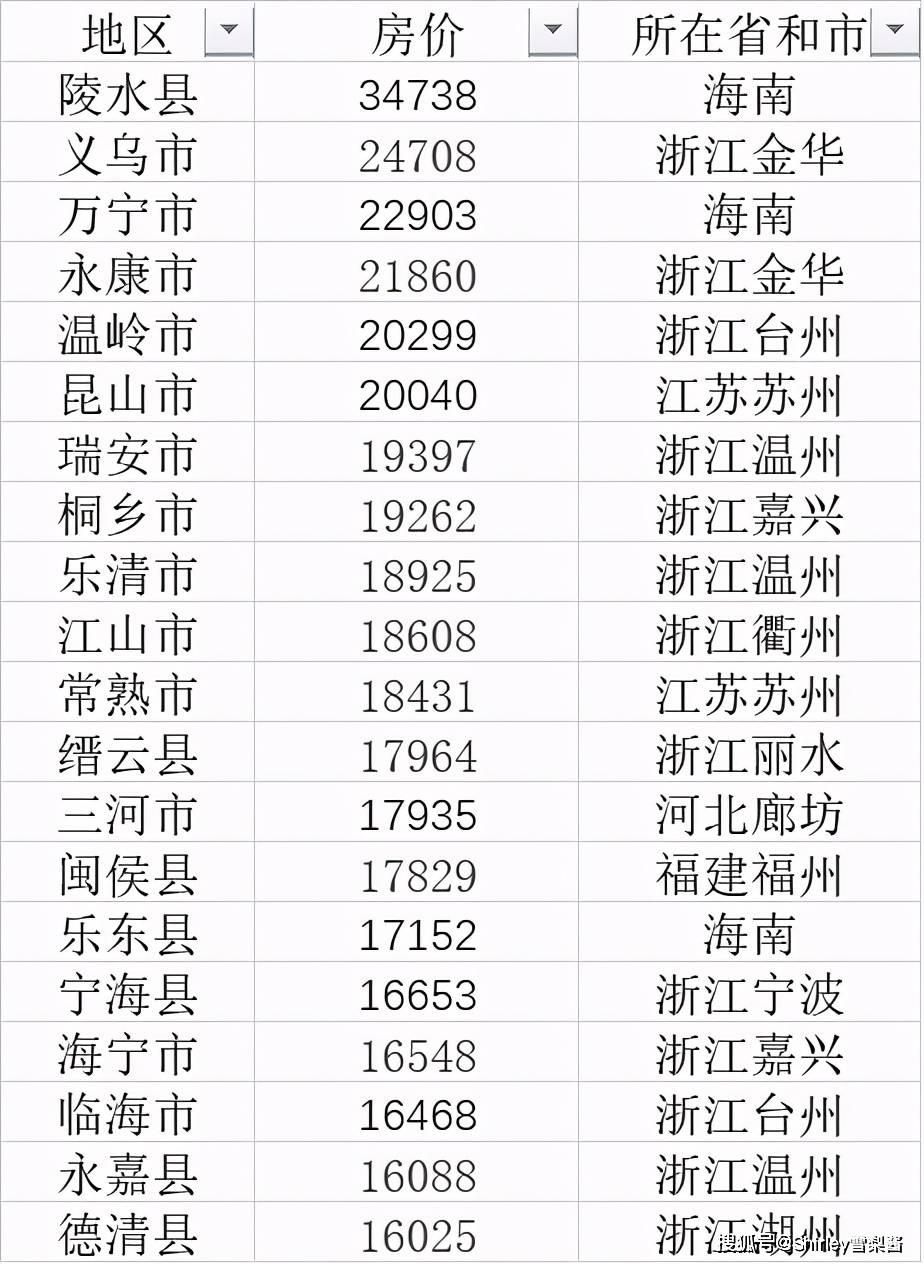 中国房价第一县:均价超越南京和苏州,很多人却连名字都没听过