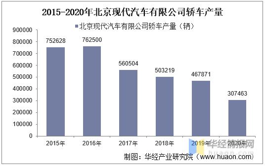 2015-2020年北京现代汽车有限公司轿车产销量情况统计分析
