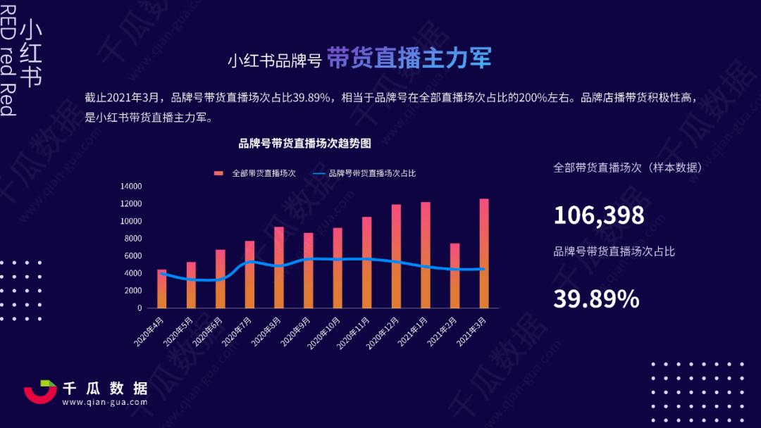 "021Q1小红书品牌自运营&店播营销报告"""