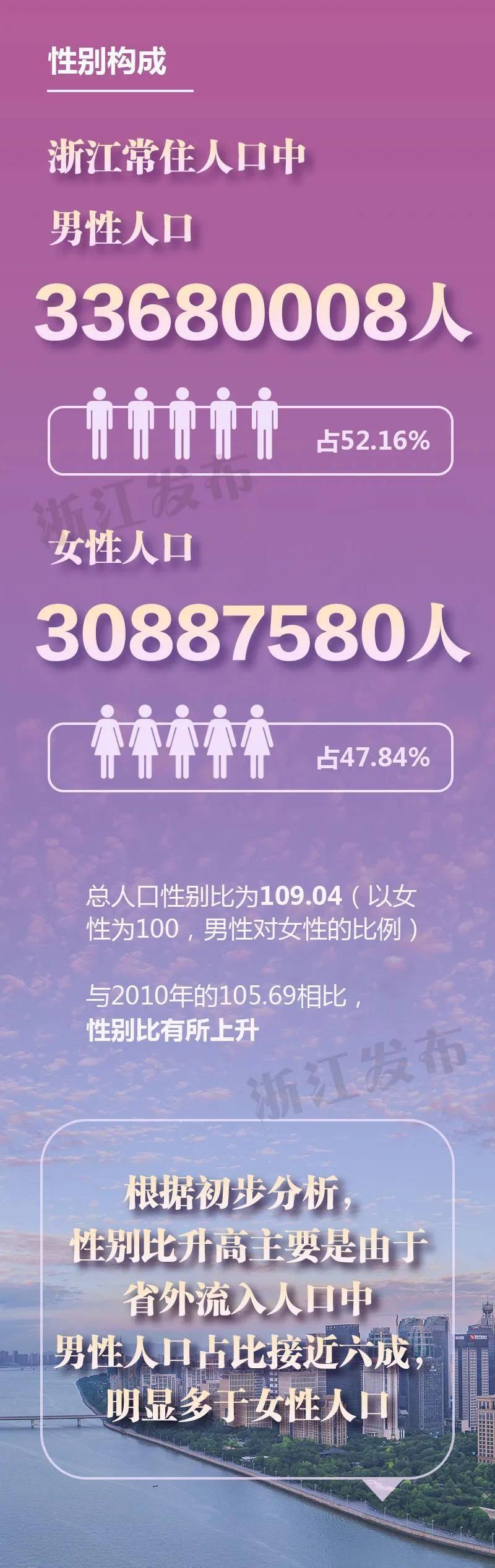 杭州人口有多少_杭州2020年人才流入居全国榜首!