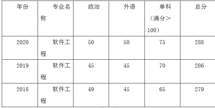2022年上海大学软件工程专业必看成功考研经验分享及分数线