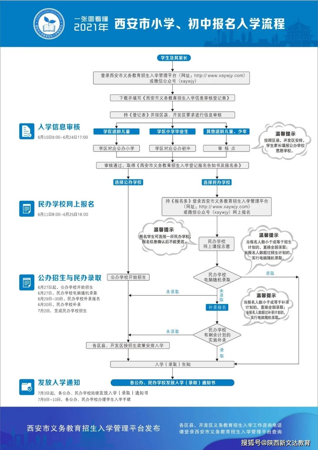 2021年西安小升初政策即將發布!你的所有疑問,答案都在這了~