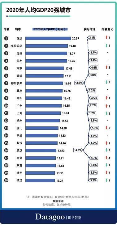 邛崃人均GDP2020_七普数据出炉后,31省市最新人均GDP排名