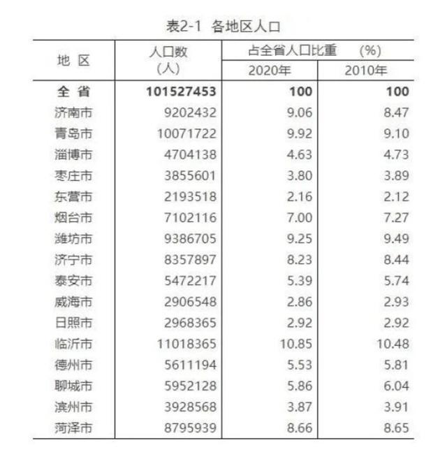 """哈尔滨人口多少_一名""""80后""""在哈尔滨的思考:正常人口流动为啥被说成""""人口"""
