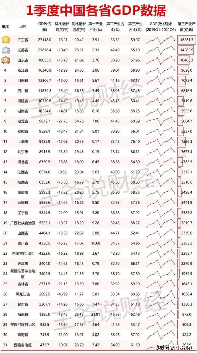 1季度,德国GDP总量65729亿元!比广东、江苏、四川GDP总和还多?