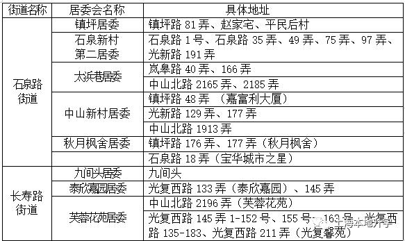 2021年上海市普陀区中山北路第一小学招生入学实施方案!