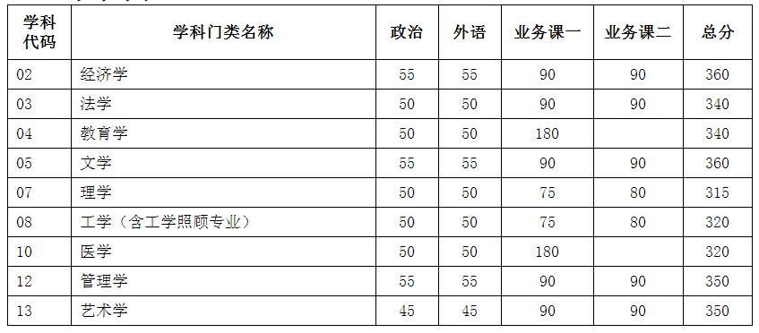 新祥旭:天津大学21年考研复试分数线,供22年考研参考