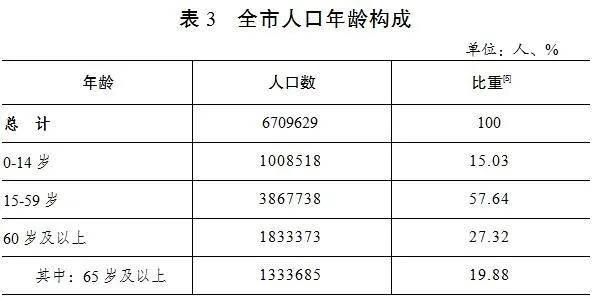 常住人口是指_最新公布 永州市常住人口5289824人,全省第四