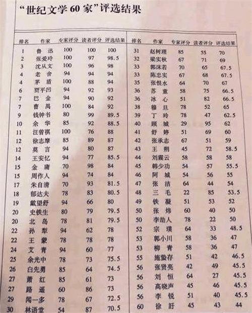 世纪文学60家排名:张爱玲第2、莫言第12、金庸第15,第1是谁?