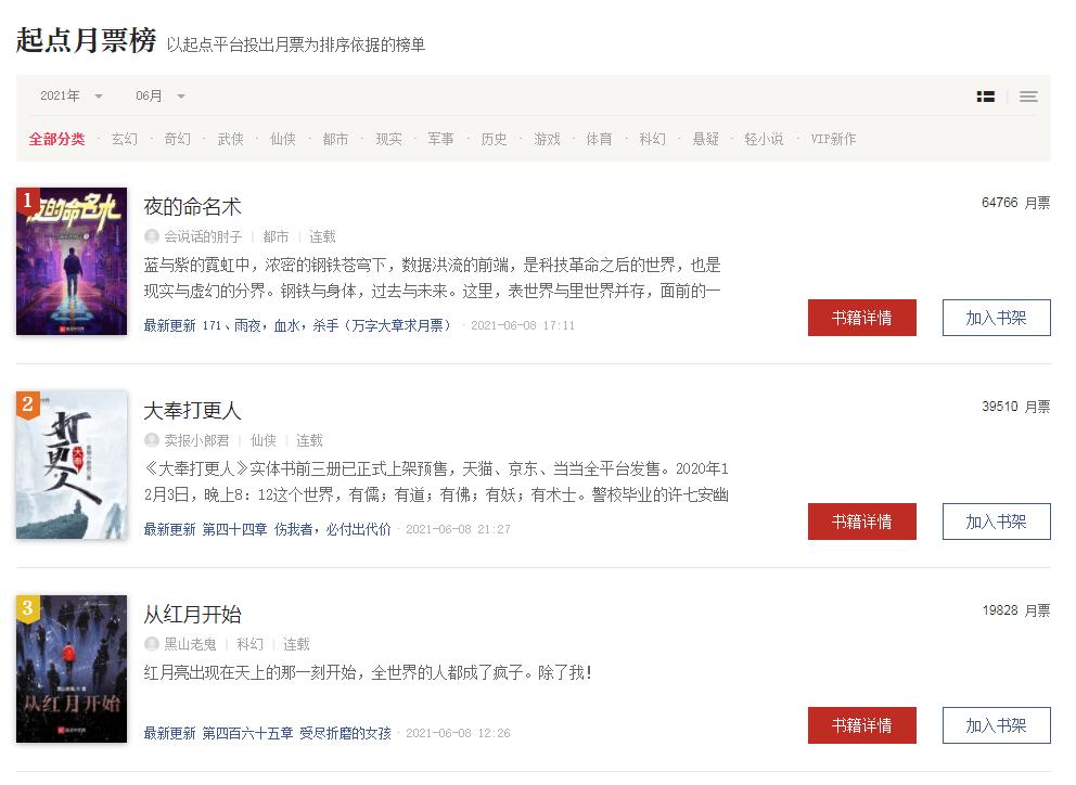 完本啦小说网推荐:逆袭《大奉打更人》,这本小说登顶起点月票榜榜首,打破首订纪录