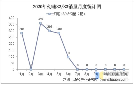 2017-2020年幻速S2/S3(SUV)產銷量及產銷差額統計