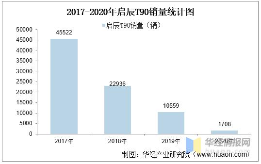 2017-2020年啟辰T90(SUV)產銷量及產銷差額統計