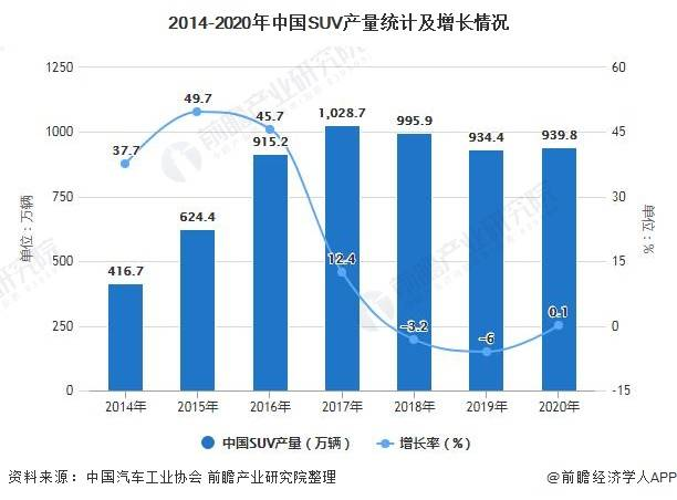 中国SUV行业产销规模及市场竞争格局分析mql