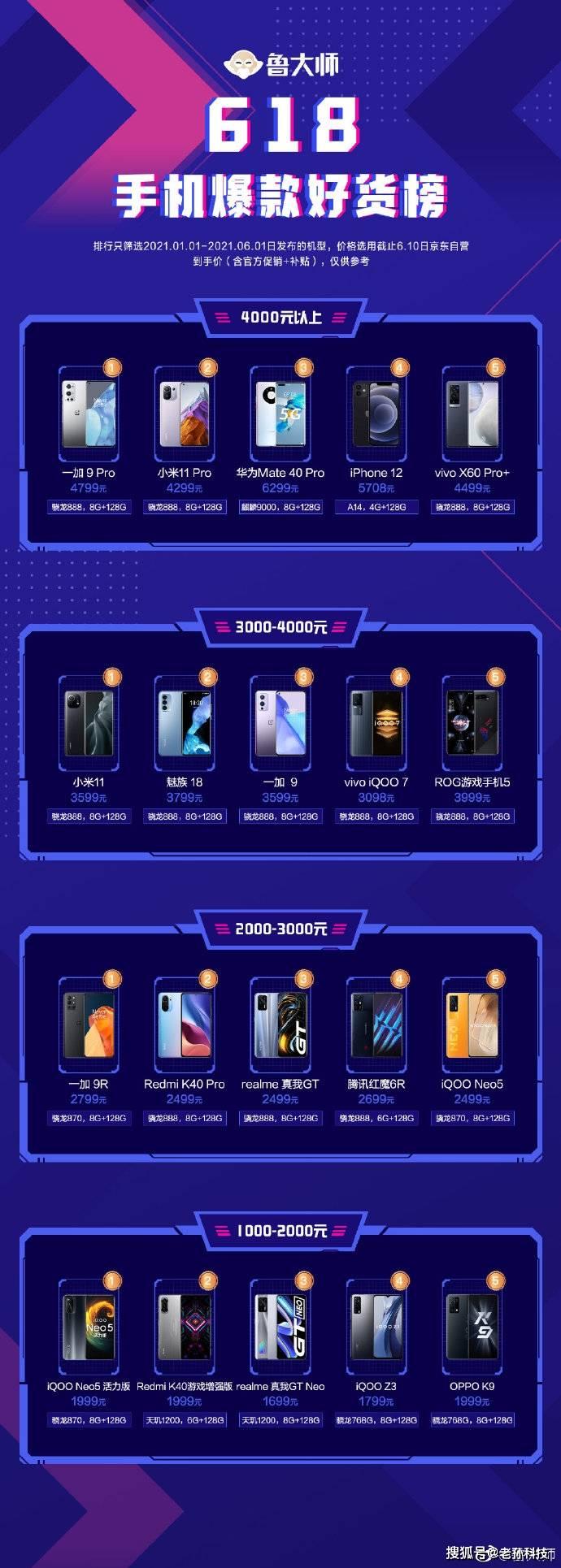 鲁大师618手机红榜:小米华为占据高端价位,你喜欢哪一款?