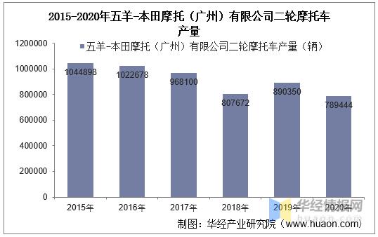 2015-2020年五羊-本田摩托(广州)有限公司二轮摩托车产销量及产销差额统计